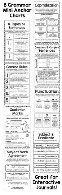 Get these 8 grammar mini anchor charts to glue in your students interactive writing journals. They are a great resource to help your students remember some important grammar rules. Topics included: Punctuation Rules, Capitalization Rules, Comma Rules, Quotation Marks, Subject and Verb Agreement, Subject and Predicate, and Compound and Complex Sentences!