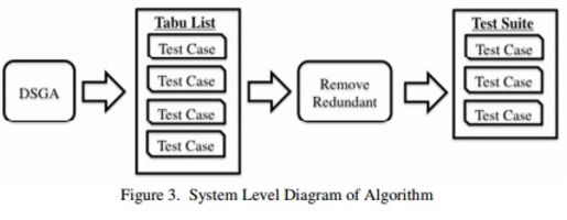 International Journal of Software Engineering & Applications (IJSEA)     ISSN: 0975 - 9018 (Online); 0976-2221 (Print)     http://www.airccse.org/journal/ijsea/ijsea.html    DYNAMIC-RADIUS SPECIES-CONSERVING GENETIC ALGORITHM FOR TEST GENERATION FOR STRUCTURAL TESTING     Michael Scott Brown and Michael J. Pelosi     Information Technology and Serveries Department, University of Maryland University College, Adelphi, Maryland, United States     ABSTRACT     Software testing is a critical and…