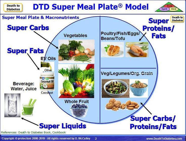 dieta cetogénica diabetes reversa