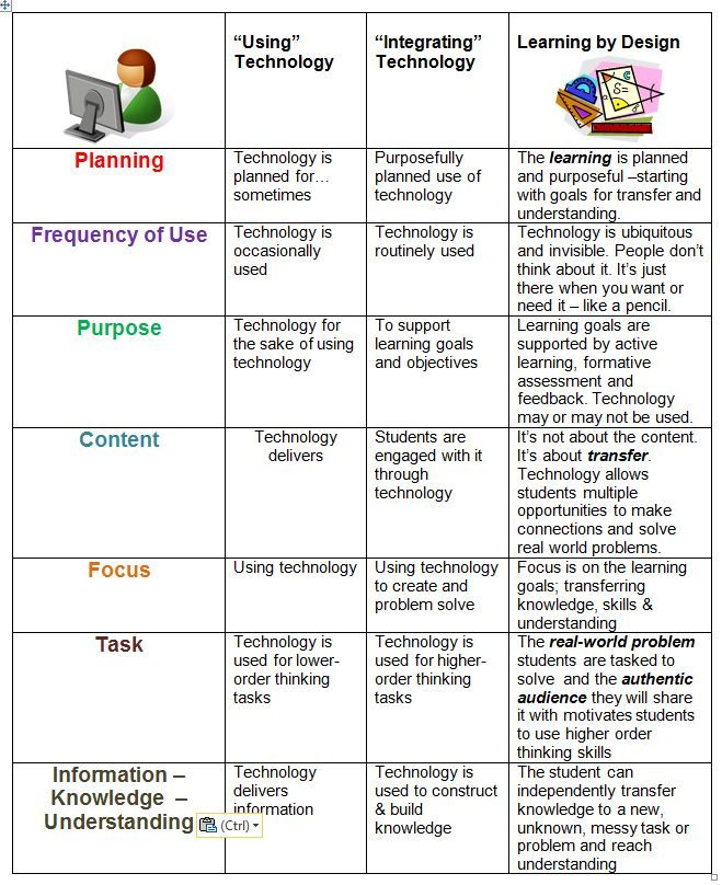 the progression from using technology to technology integration, and the work of Grant Wiggins & Jay McTighe:  Understanding by Design. My belief is that in order to shift our focus, we must stop talking about technology integration.