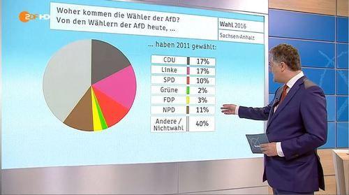 Woher kommen die Wähler der AfD in Sachsen-Anhalt? Die Analyse von ZDF/Forschungsgruppe Wahlen kommt zum Ergebnis: Jeweils 17 Prozent wählten zuvor CDU und Linke. (Bild: FAZ.NET Screenshot)