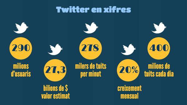 Twitter en xifres