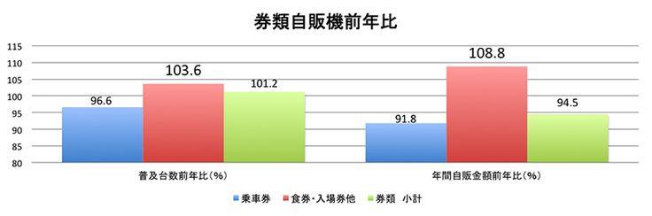 券類自販機前年比(2013年比)