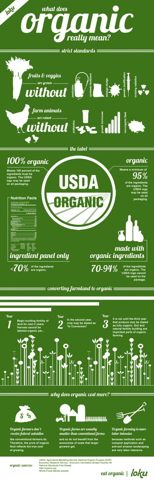 Great #infographic on the meaning of '#Organic' shared by our friends at @applegatefarms  .client