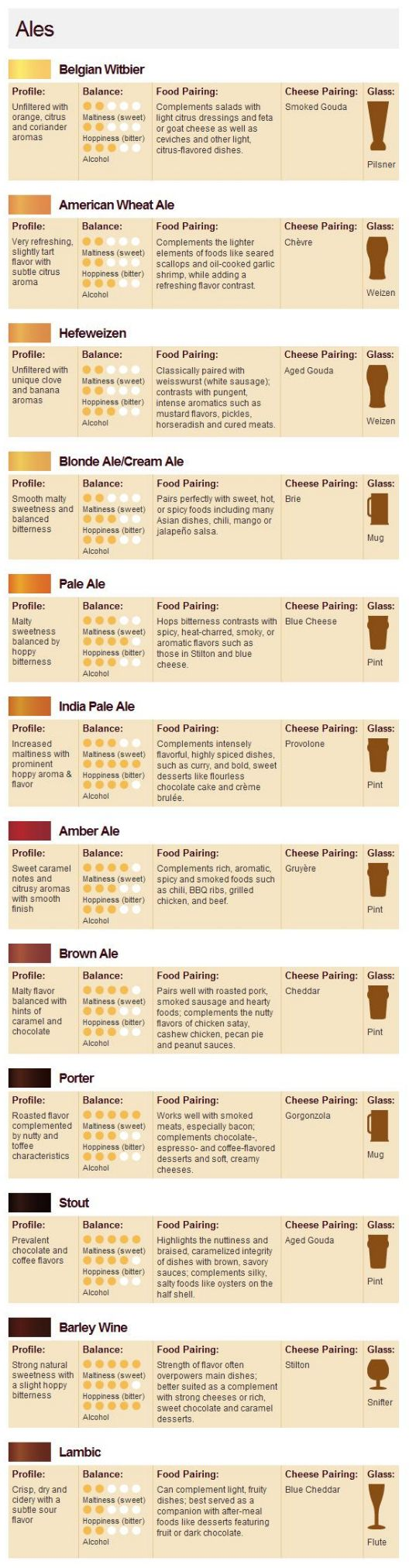 Beer/Cheese Pairing Chart - Ales