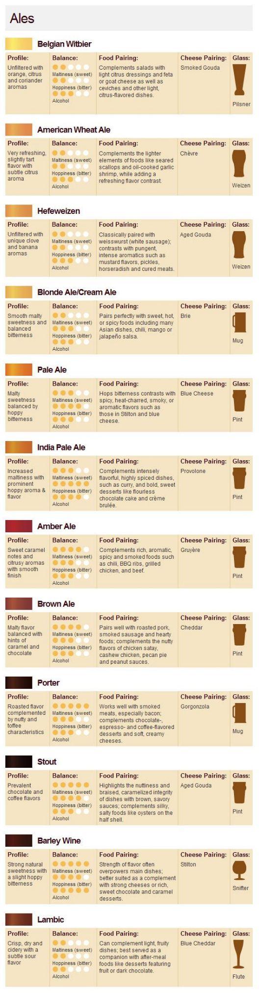 Beer Pairings