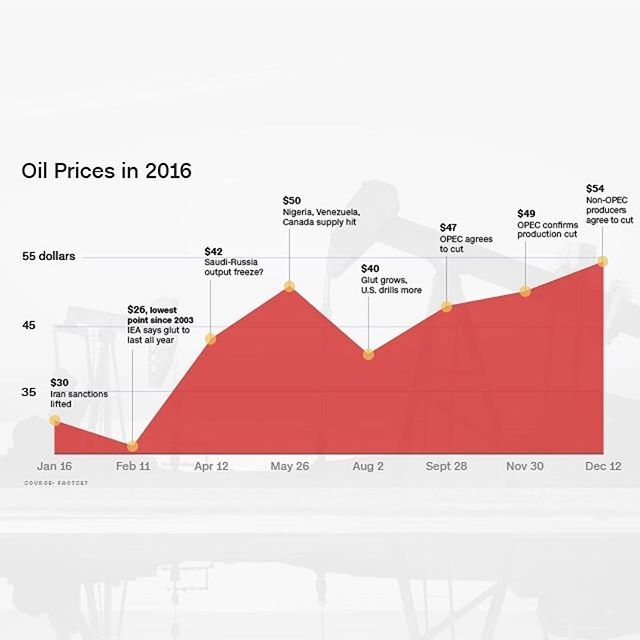 #Repost @cnnmoney ・・・ It was a roller coaster year for oil prices 🎢🎢. And little wonder. Iranian oil flooded onto world markets after sanctions were lifted, OPEC squabbled over production levels and then ended the year with a rare agreement to cut supply 🛢🛢. What does 2017 hold? Read more at the link in our bio. @cnnmoney #money #oil #opec #2016 #rollercoaster #graph #infographic