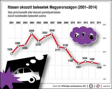 Ittasan okozott balesetek Magyarországon (2001-2014) - PROAKTIVdirekt Életmód magazin és hírek - proaktivdirekt.com