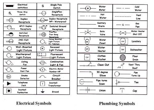 Electrical Symbols on black pipe fittings