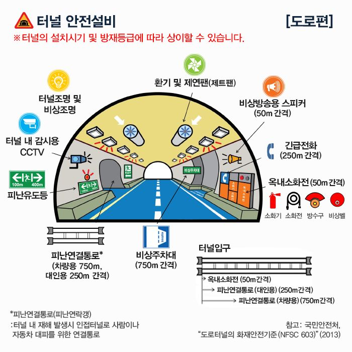 Misiryeong Tunnel, Gangwon Province, Korea - Anti-disaster facilities. Learn more ▶ http://cafe.daum.net/misiryeong/Tzsf/14 | 미시령 터널 재난 방재 설비