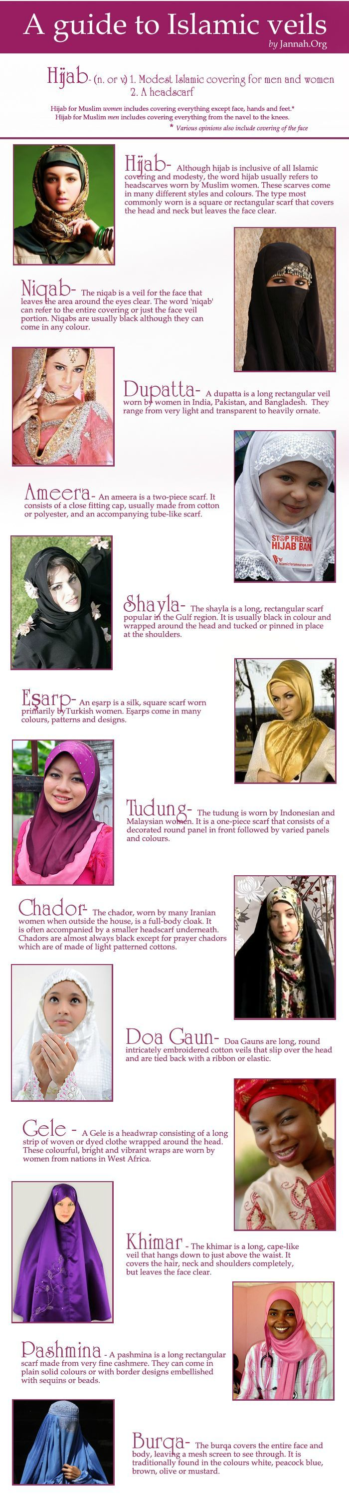 Different veils worn by Muslim women around the world.  Hijab, from my understanding, also has a more deeper meaning than only to refer to the covering of a women's head.  It also refers to a muslim's modesty both of men and women.