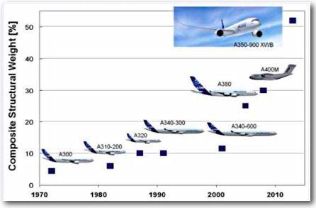 Sciences de l'Ingénieur - Matériaux composites et structures compositesFigure 1 : Evolution de la proportion de composites dans les avions commerciaux (document Airbus).