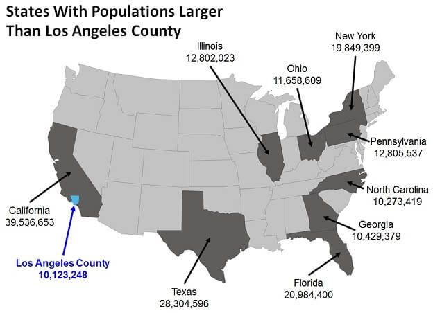 States With Larger Populations Than Los Angeles County Los Angeles County Los Angeles County