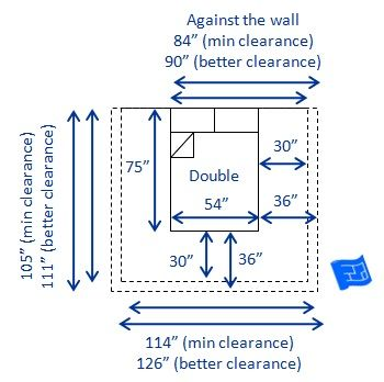 "Dimensions of a US / Canada double or full bed (54 x 75"" - w x l)and clearances required - both minimum (30"") and recommended (36"")clearances."