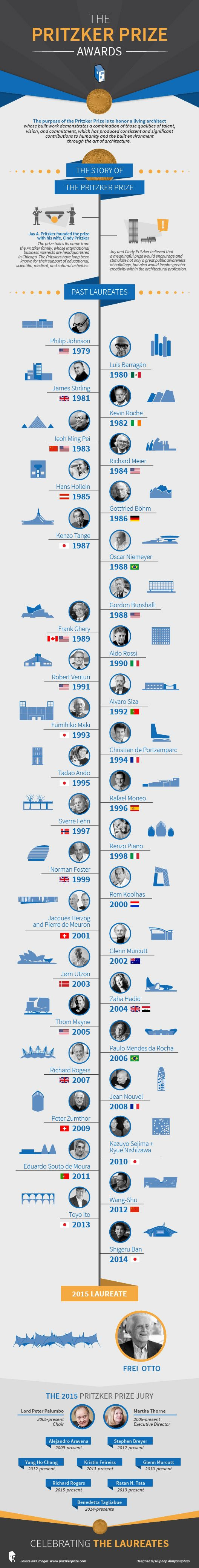Infographic: The Pritzker Prize 1979 – 2015 | ArchDaily