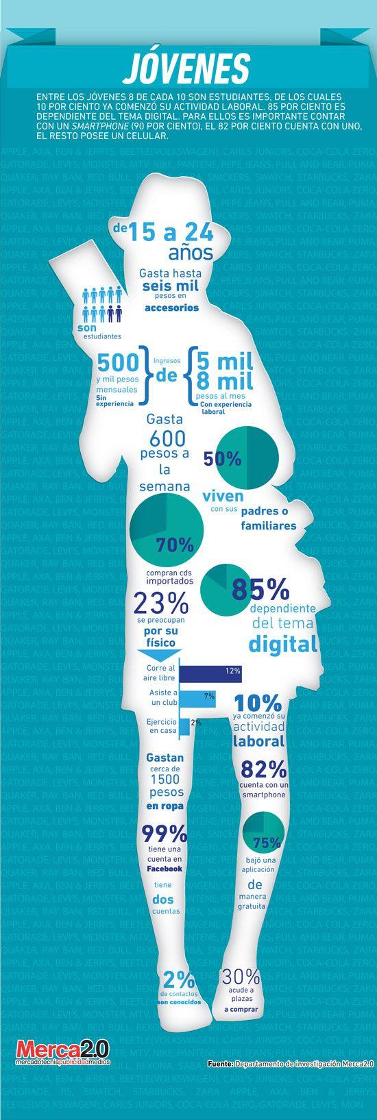 Siguiendo con los perfiles de consumidor en México -obtenidos a partir de los últimos estudios de la revista Merca2.0-, es el turno de presentar a los Jóvenes. de los cuales la mayoría estudia, la ...