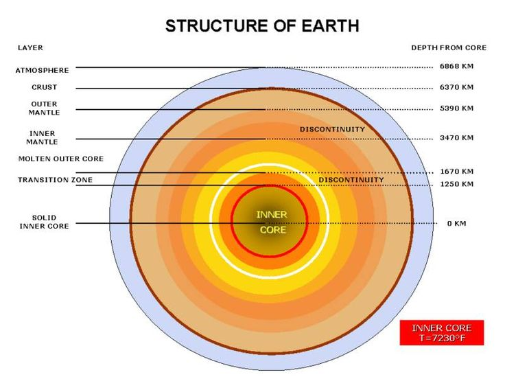 layers of the earth essay Learn about the layers of the earth and make a model create a earth layer book,  cake, or clay diagram.