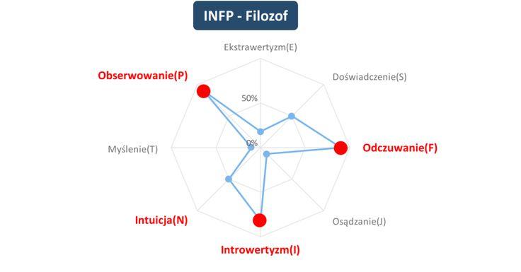 Mój typ osobowości to 【Filozof (INFP)】.