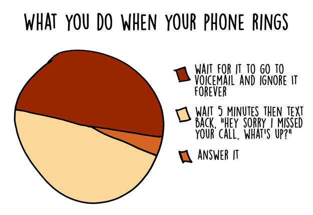 Why people still insist on calling when they could text is beyond you: | 17 Graphs That Will Speak To You If You're An Introvert