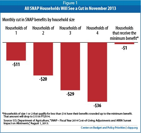 SNAP Benefits Will Be Cut for All Participants in November 2013 — Center on Budget and Policy Priorities