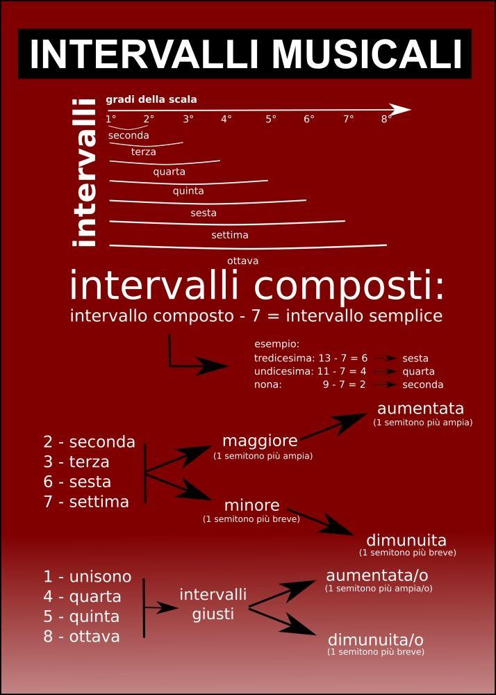 Con l'aiuto di un'infografica vediamo cosa sono gli intervalli musicali, come si definiscono, e perché sono fondamentali per la teoria musicale.