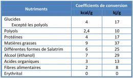 Coefficients de conversion pour le calcul des valeurs caloriques et énergétiques INCO