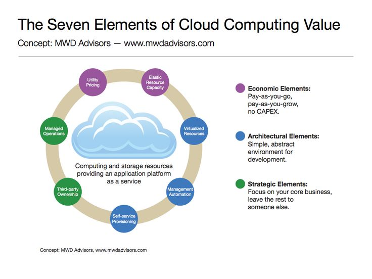 cloud computing 3 essay A good example of cloud computing in use today would be the google cloud platform the google cloud platform offers various services such as cloud storage, networking, development tools for web hosting and computing, database and management tools to mention but just a few.