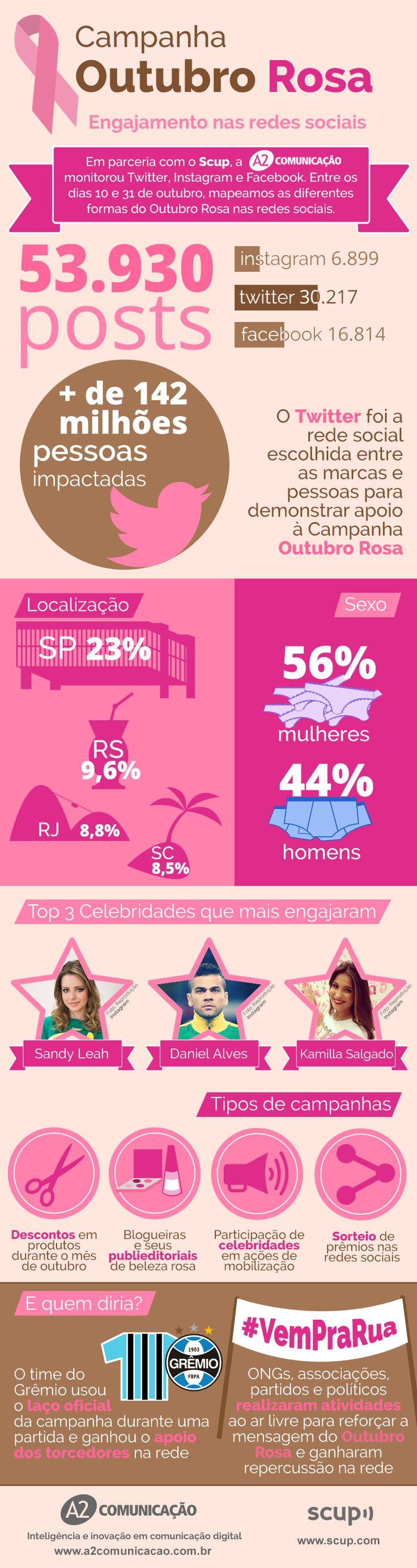 Estudo da A2 mostra como o Outubro Rosa mudou a rotina das redes sociais - A2 Comunicação