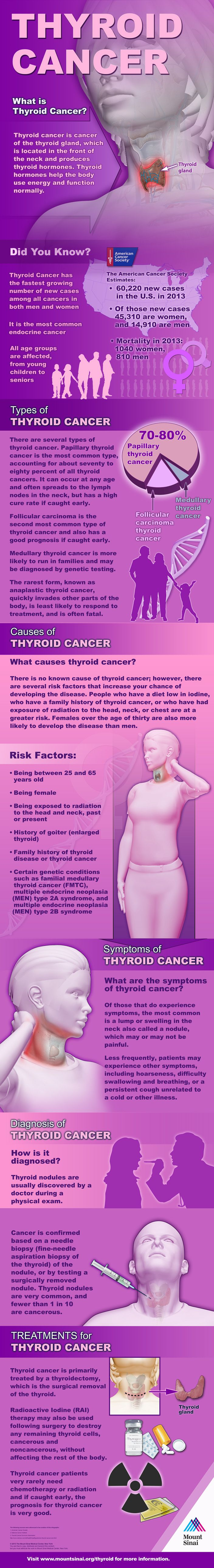 Learn more about thyroiMore than 60,200 new cases of thyroid cancer are diagnosed each year in the U.S., including more than 45,000 women. If caught early, the prognosis is very good. Discover facts, risk factors, symptoms and treatments for this common endocrine cancer. - See more at: http://www.mountsinai.org/patient-care/service-areas/ent/infographic/thyroidcancerinfo#sthash.fcvgsPek.dpufd cancer