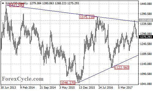 Gold Price Forming Triangle Pattern On Weekly Chart