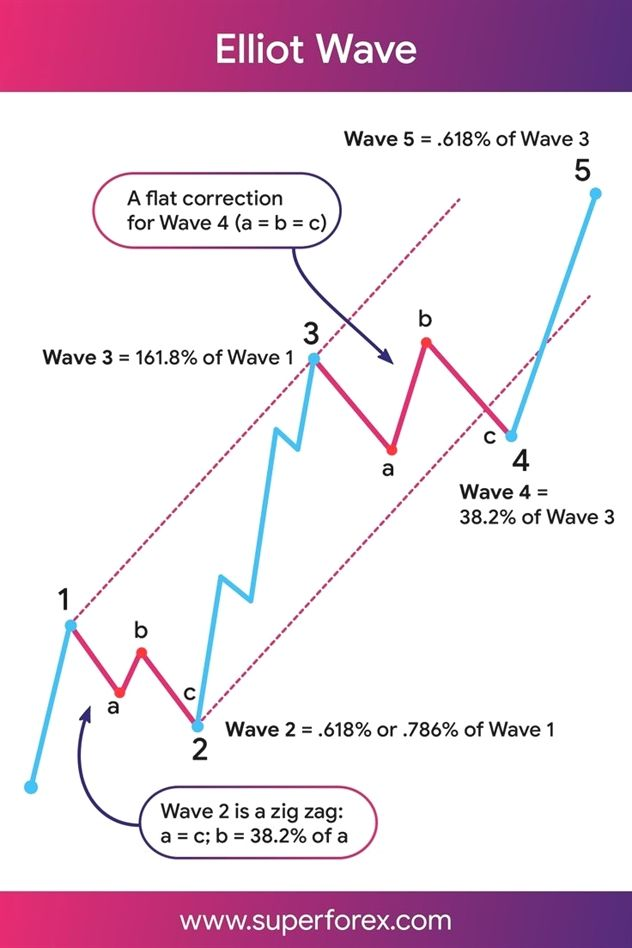 Mt4 Mt5 High Probability Forex Trading Method Forex Trading