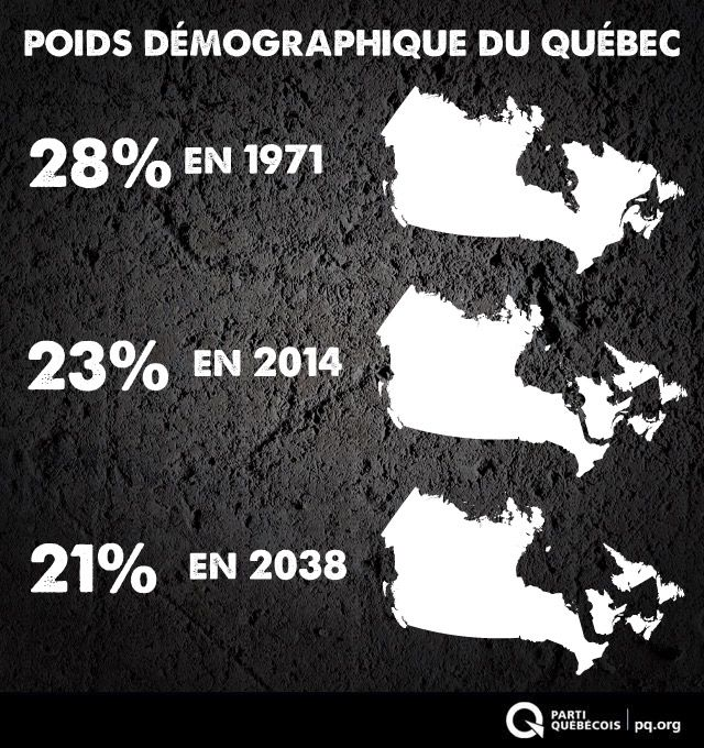 Un pays pour prendre toutes nos décisions   La tendance démographique est lourde, notre position de nation minoritaire à l'intérieur du Canada ira en s'aggravant et notre influence sur les décisions fédérales continuera d'être de plus en plus négligeable.  Que faire alors? La réponse ici --> http://go.pq.org/cw3