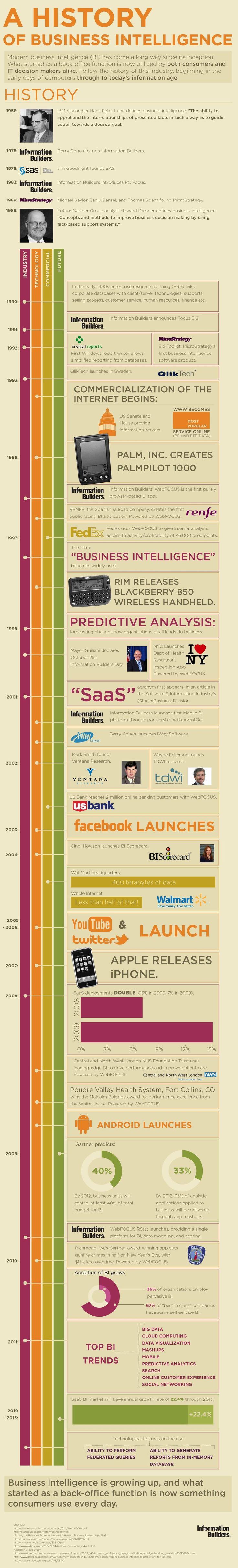 Business Intelligence has received a lot of attention in recent years and appears to be a new thought component in business, but in reality it has been around for decades. This infographic takes us through the BI timeline.