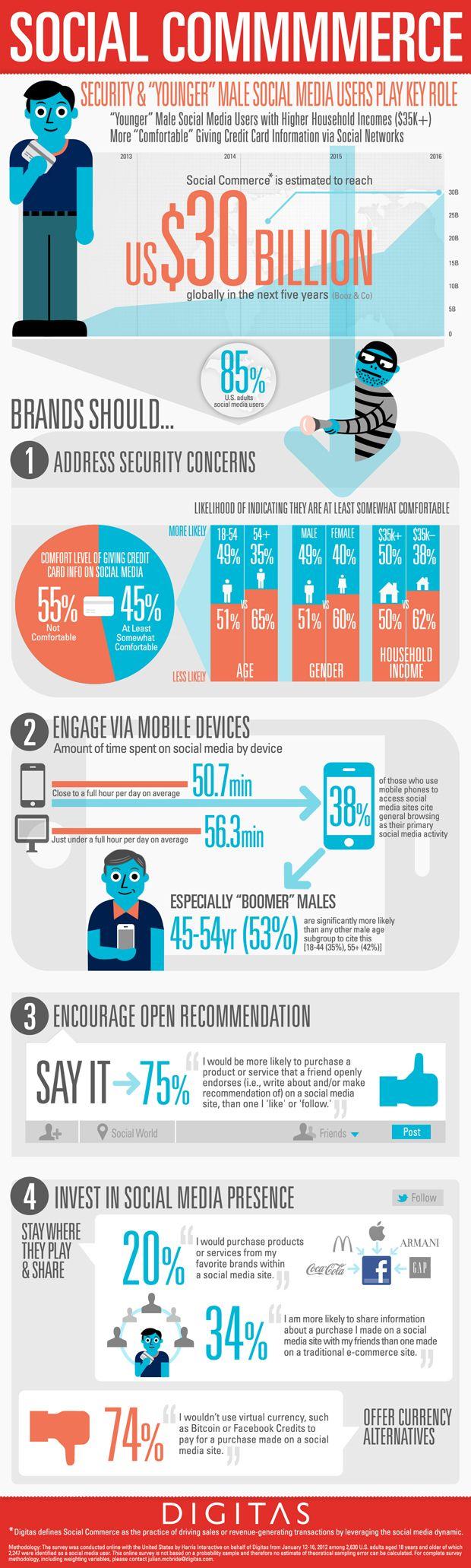 Four Critical Success Factors for Social Commerce #sminsights: Social Commerce, Social Network, Website, Social Media, E-Commerce, Ecommerce, Credit Cards, Commerce Infographic, Socialmedia
