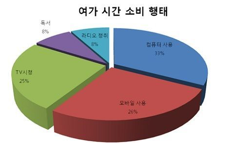 Global 광고회사 inmobi에서 한국의 모바일 이용자 1033명 표본 조사결과, 조사 결과에 따르면 전화통화와 문자메시지를 제외하고 하루 평균 모바일을 사용하는 시간은 79분으로 나타나 98분을 기록한 데스크톱과 노트북 사용에 이어 2위를 차지했다. TV시청(75분), 독서(24분), 라디오(24분)