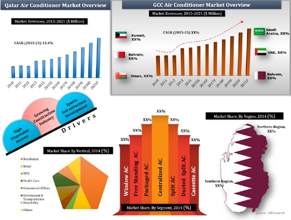 Qatar Air Conditioner Market (2015-2021)  Market Forecast by AC Types (Window AC, Split AC, Ducted Split AC, Packaged AC, Free Standing AC, Cassette AC and Centralized AC), Applications (Residential, Hospitality, Retail, Healthcare, Commercial Offices, BFSI, Government & Transportation and Others) and Regions (Northern Region and Southern Region)
