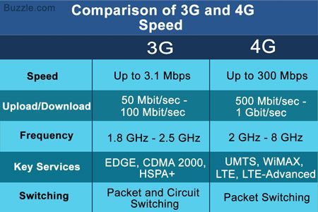 Comparison of 3G and 4G Speed  3G: Up to 3.1 Mbps 4G: Up to 300 Mbps						  Upload/Download 3G: 50 Mbit/sec - 100 Mbit/sec 4G: 500 Mbit/sec - 1 Gbit/sec  Frequency 3G: 1.8 GHz - 2.5 GHz 4G: 2 GHz - 8 GHz  Key Services 3G: EDGE, CDMA 2000, HSPA+ 4G</span>: UMTS, WiMAX, LTE, LTE-Advanced  Switching 3G: Packet and Circuit Switching 4G: Packet Switching