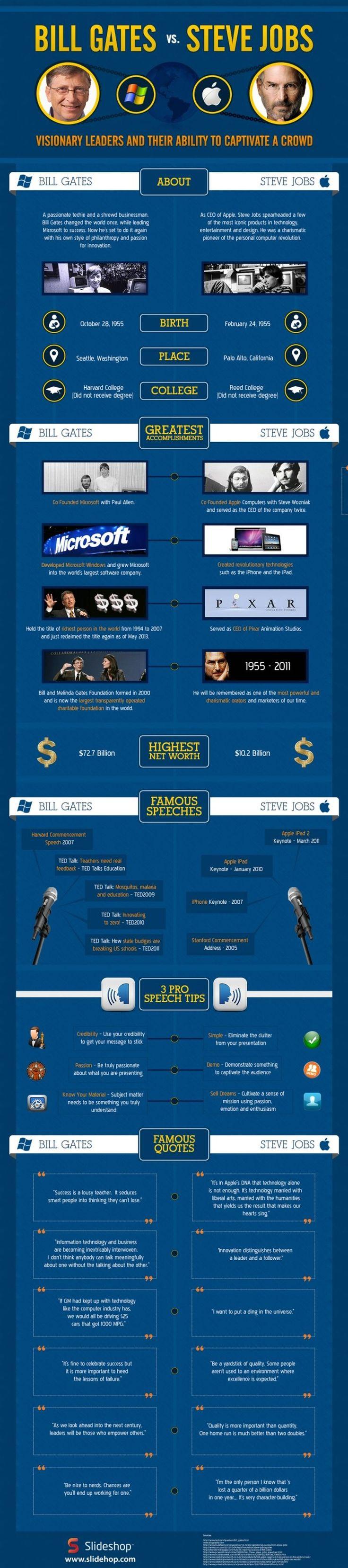 Una infografía comparativa Bill Gates vs. Steve Jobs, para conocer más a fondo las vidas de estos dos líderes visionarios adelantados a su tiempo.