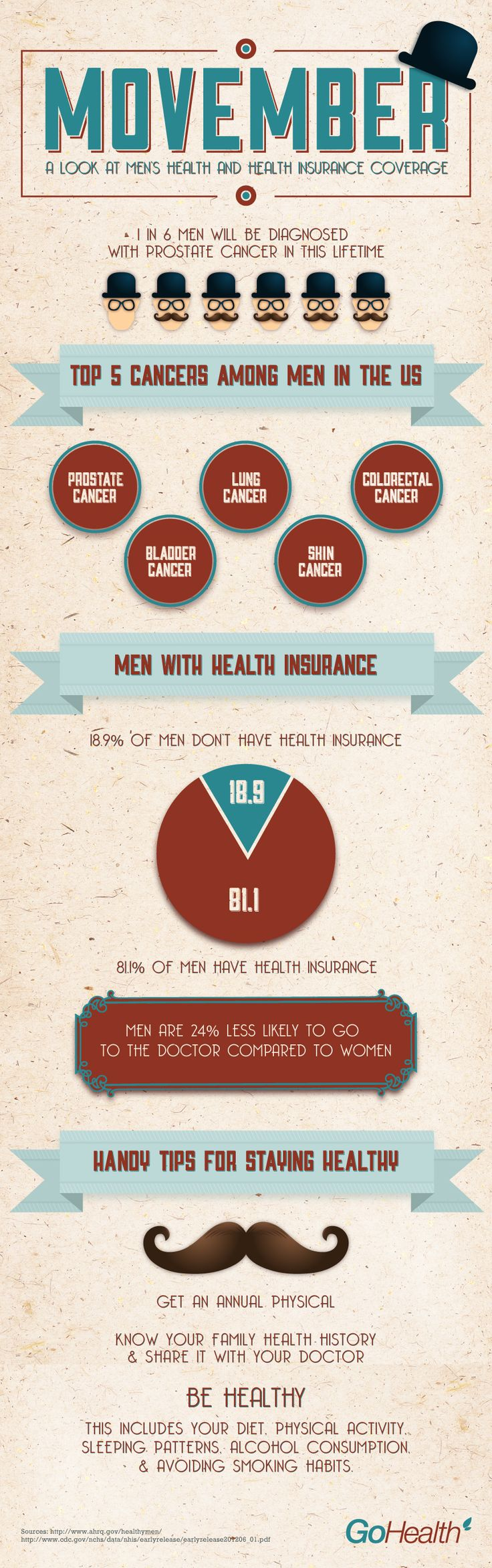 GoHealthInsurance.com celebrates and supports the Movember initiative by highlighting need-to-know facts about men's health issues.