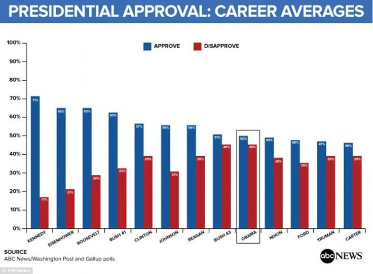 Different story: However, Barack Obama's approval ratings across his career are not as impressive. At 50 percent he ranks alongside George W.Bush and Richard Nixon