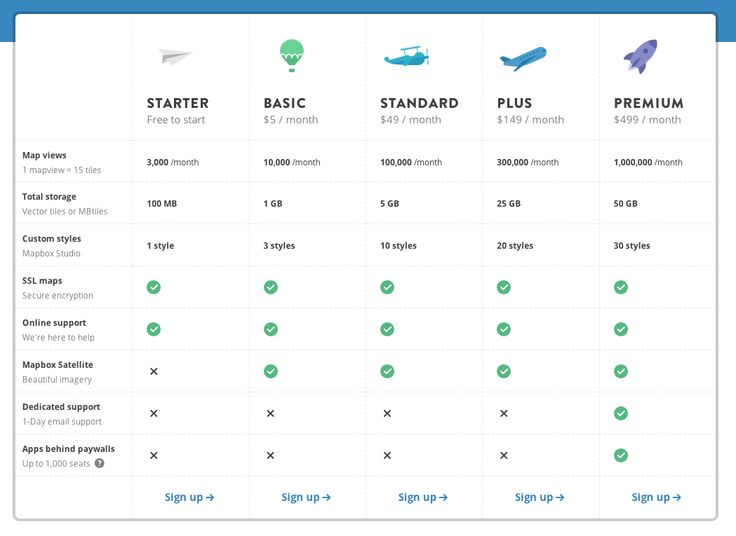 41 best Web Pricing\/comparison tables images on Pinterest - product comparison template word