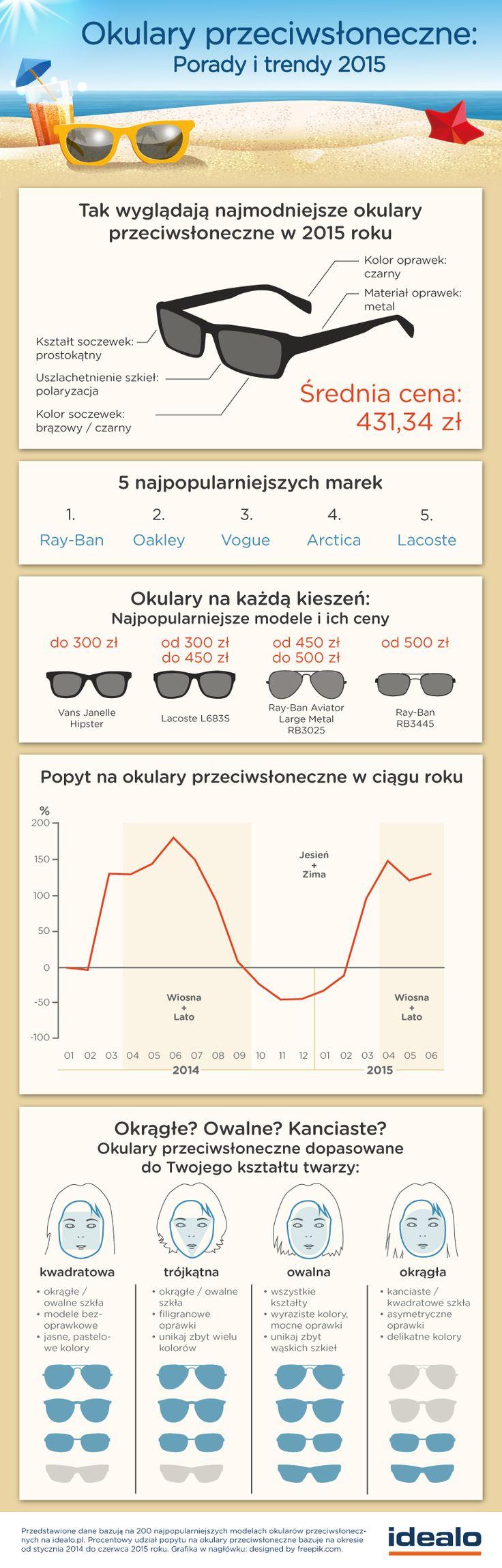 Jakie okulary przeciwsłoneczne są najmodniejsze w tym sezonie? Jak dobrać opdowiedni model do kształtu twarzy? Dowiecie się tego z naszej infografiki: