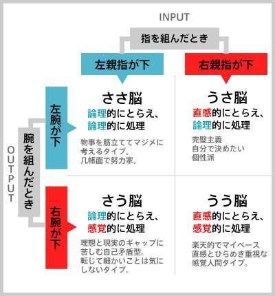 「右脳派」か「左脳派」かわかる画像から自分に向いている掃除の方法があった!!! (via http://attrip.jp/132342/ )