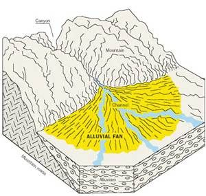 sketching how to : alluvial fan - Bing images