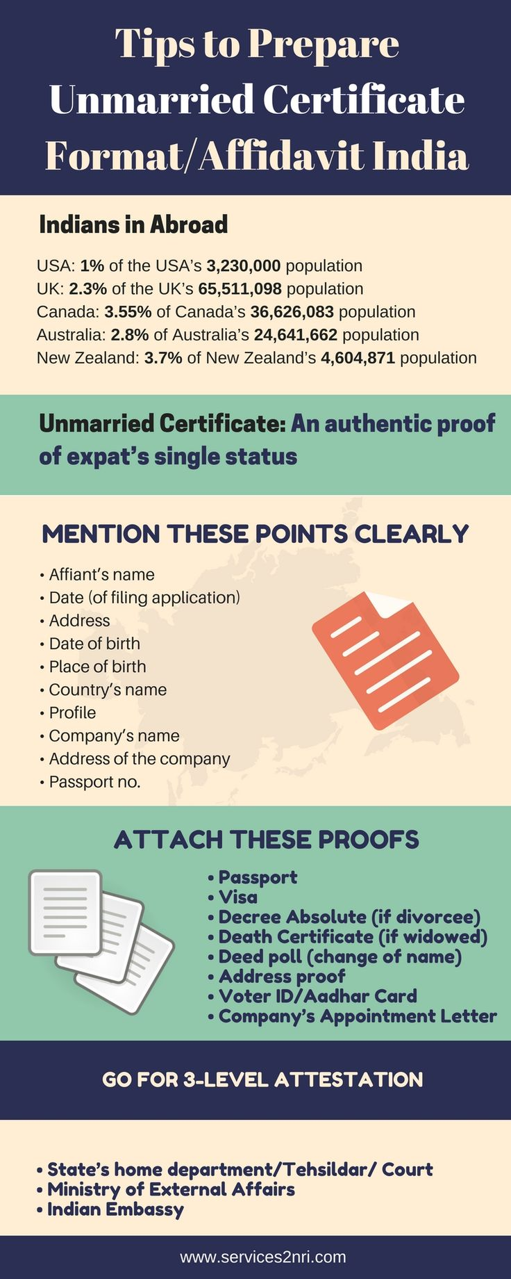 61 best nri documents images on pinterest birth certificate tips to prepare unmarried certificate formataffidavit india 1betcityfo Images