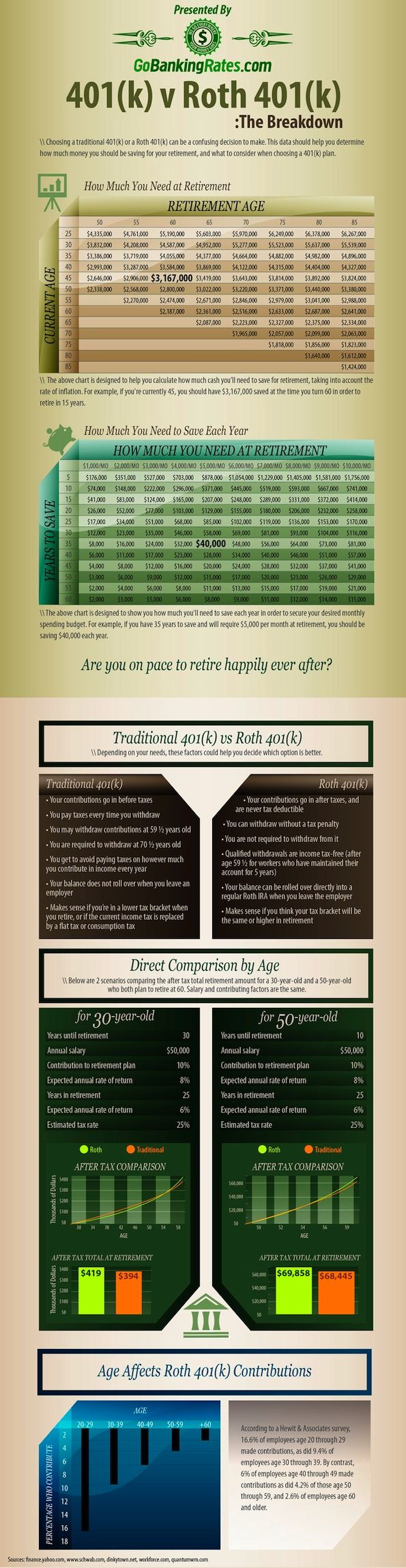 How Much Do You Need to Retire? Apparently I need to save $40,000/year. That's almost twice what I make!!!!!