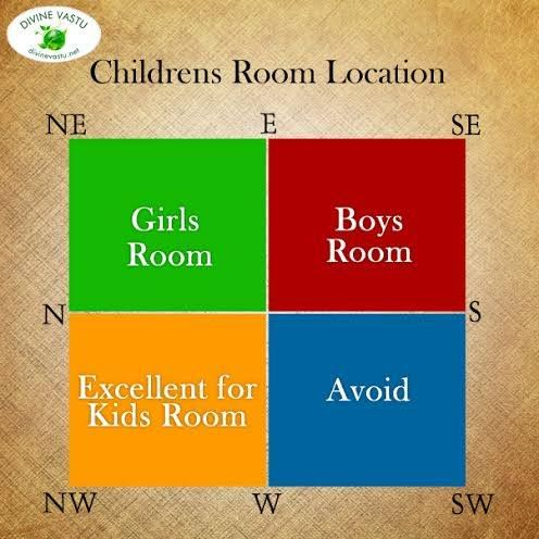 Vastu Tips for Children's room