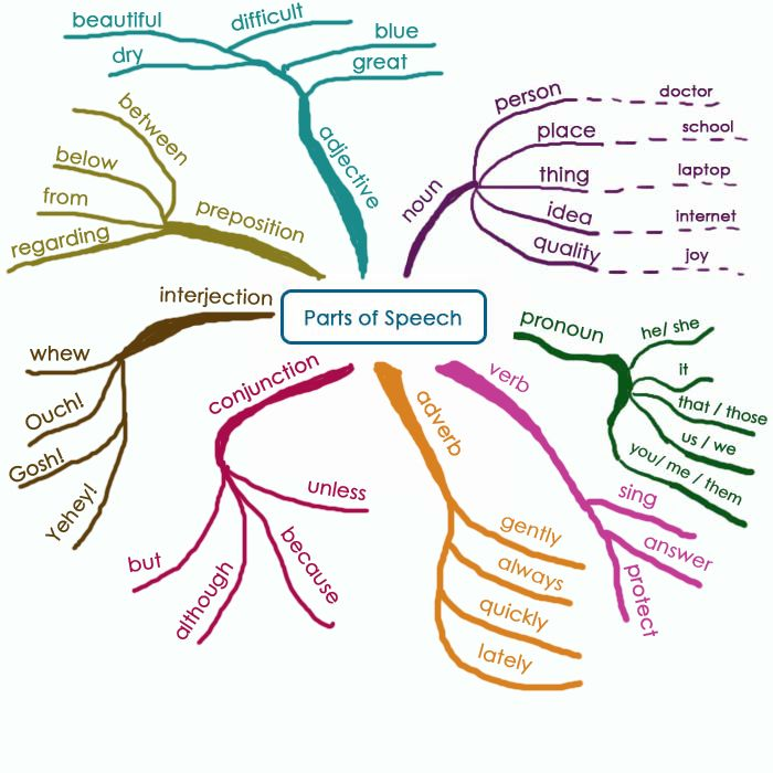 the most basic, self-explanatory 'map' of the parts of speech.  Great map of the parts of speech.  Using different colors provides a multi-sensory approach to teaching these.