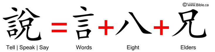bible-evidences-chinese-language-characters-words-migration-to-china-genesis-how-did-they-know-shuo-tell-speak-say-words-eight-elders.jpg (4889×1200)