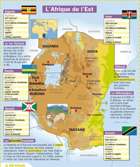 Fiche exposés : L'Afrique de l'Est